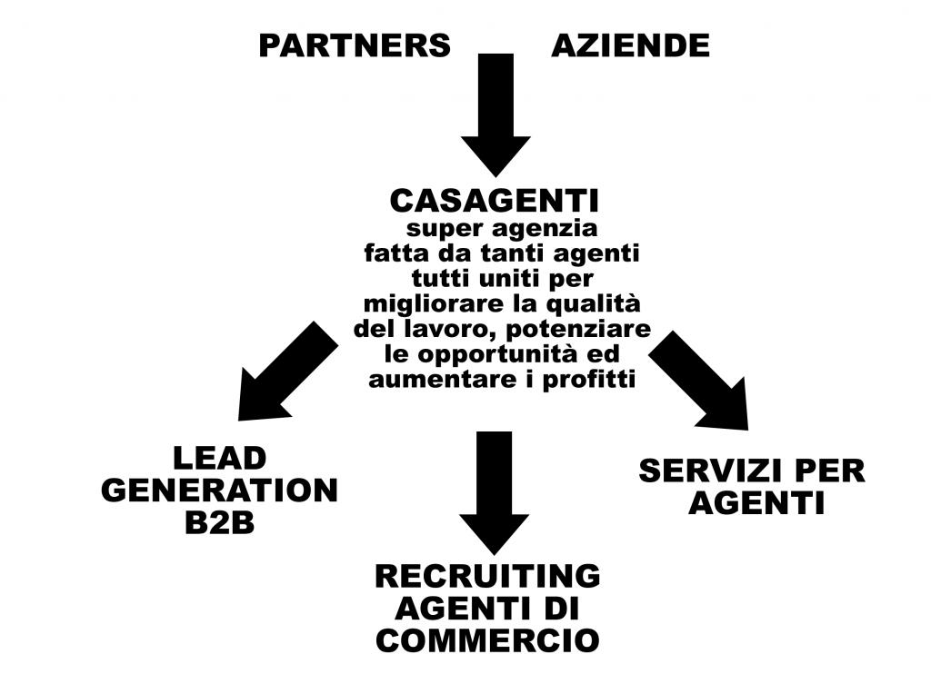 servizi per agenti di commercio